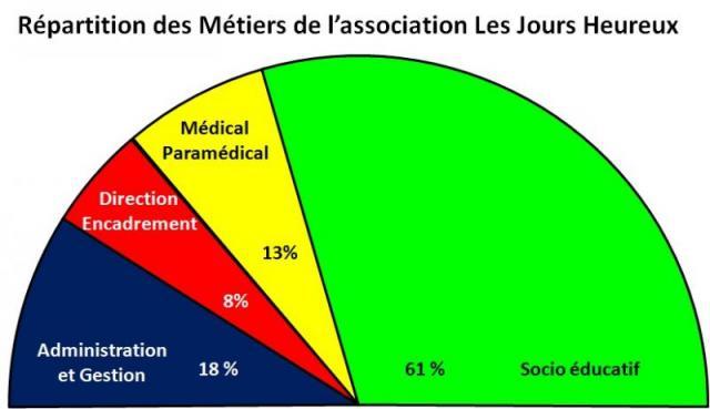 Administration et gestion 18%; direction encadrement 8%; Médical paramédical 13%; Socio éducatif 61%